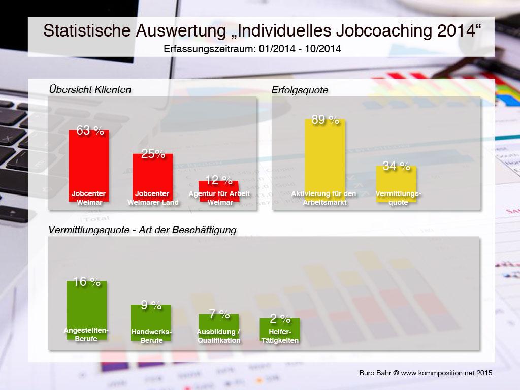 Grafik zur Statistik 2014