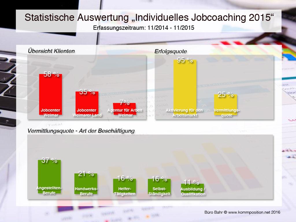 Grafik zur Statistik 2015