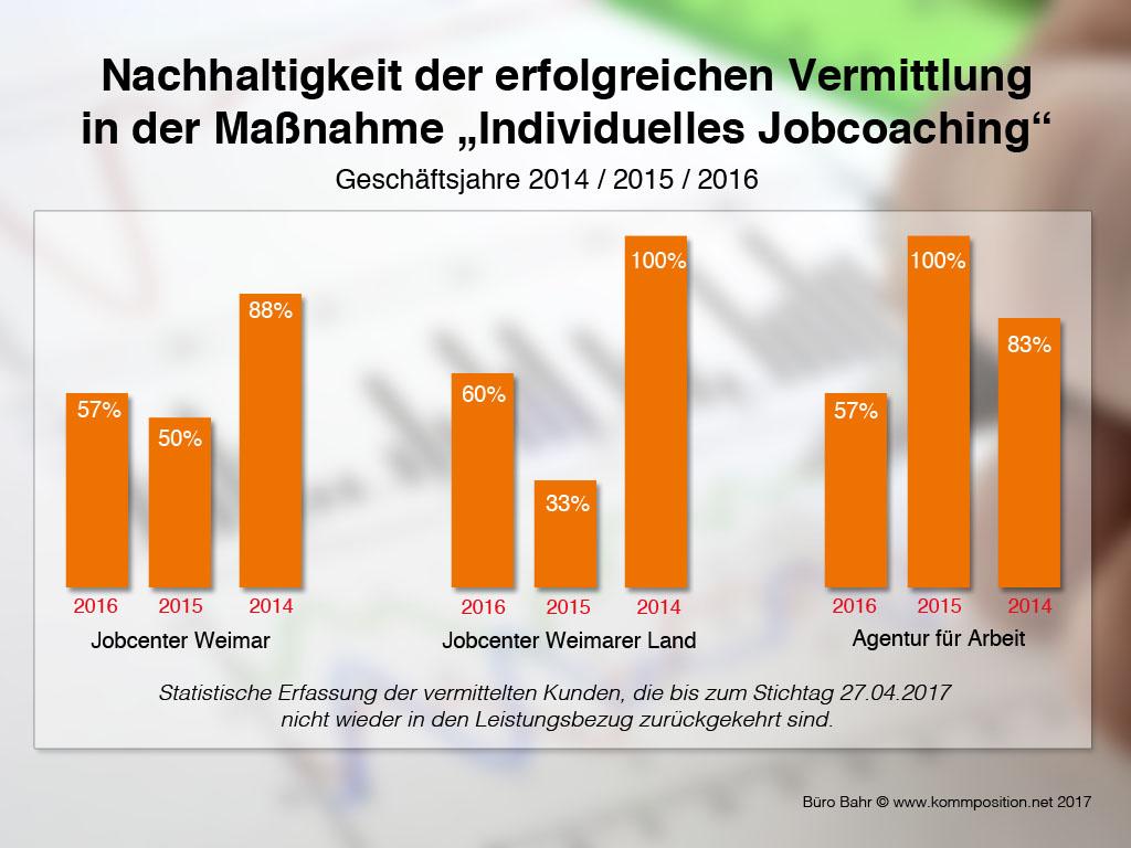 Grafik zur Nachhaltigkeit des Individuellen Jobcoachings