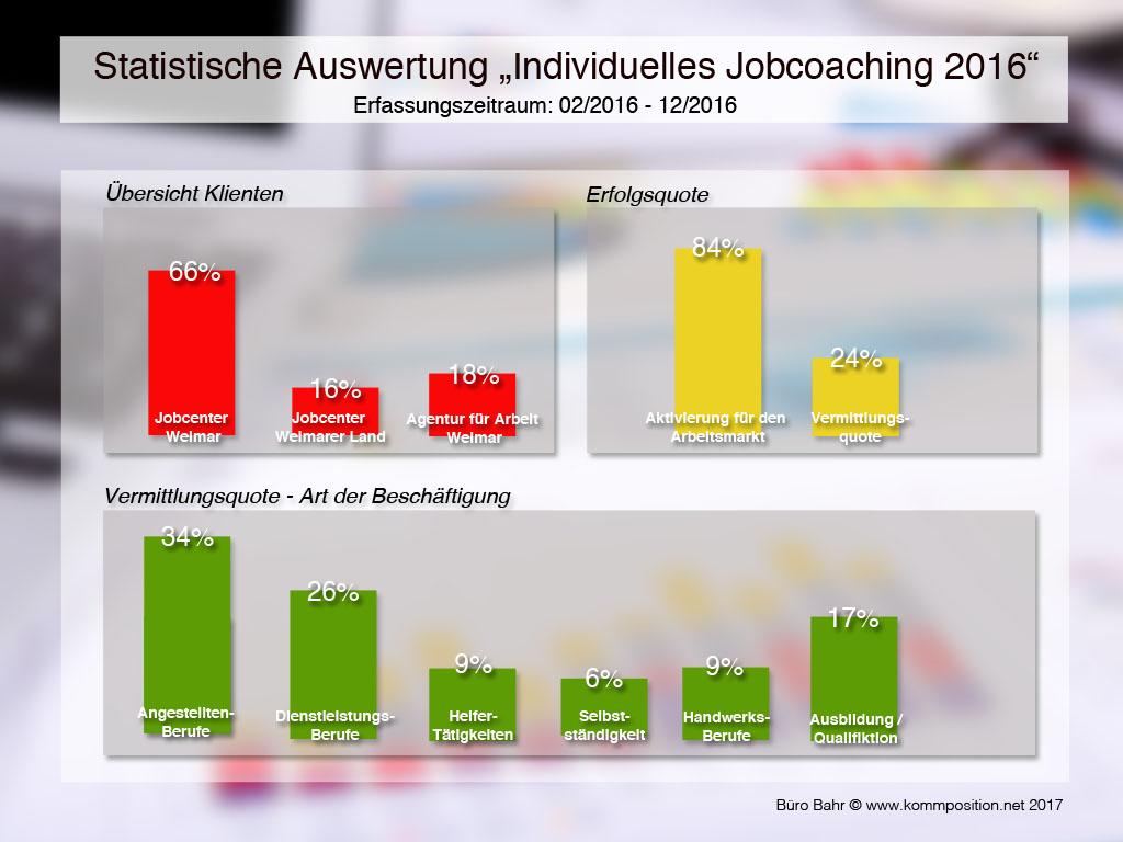 Grafik der Statistik 2016
