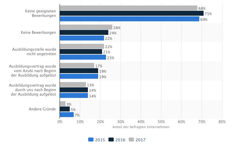 Grafik von statista.com